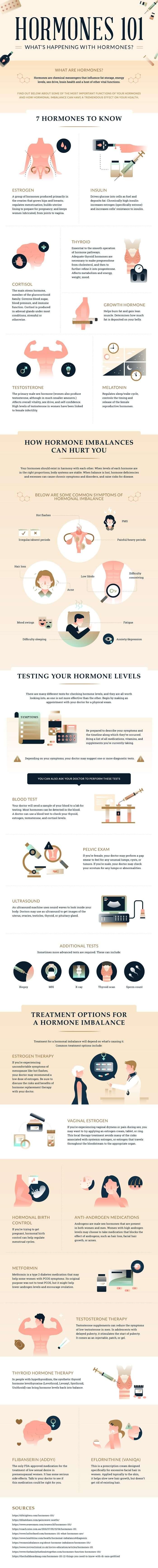 Hormones 101 Infographic